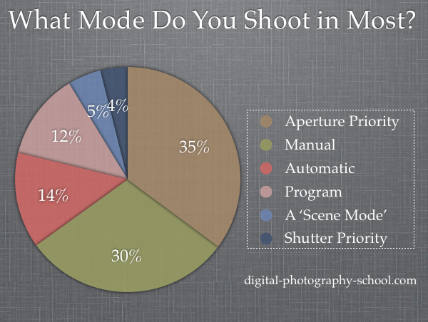 http://www.digital-photography-school.com/wp-content/uploads/2012/01/camera-shooting-modes.png